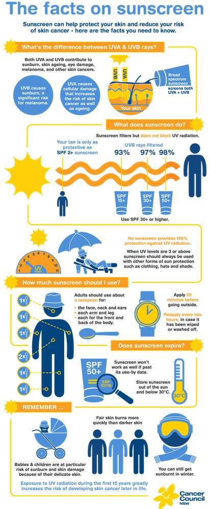The facts on sunscreen